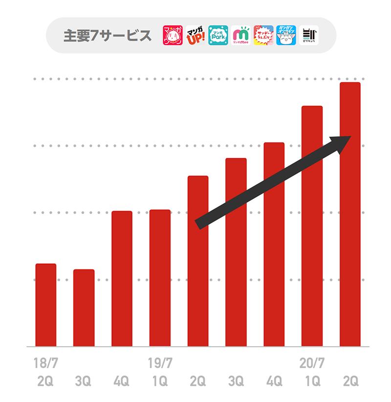 Link u 株価