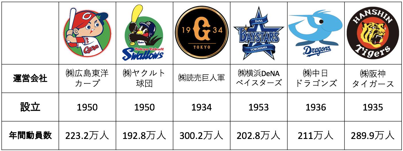 最新版 決算まとめ】プロ野球 セ・リーグの6球団の決算 - 起業ログ