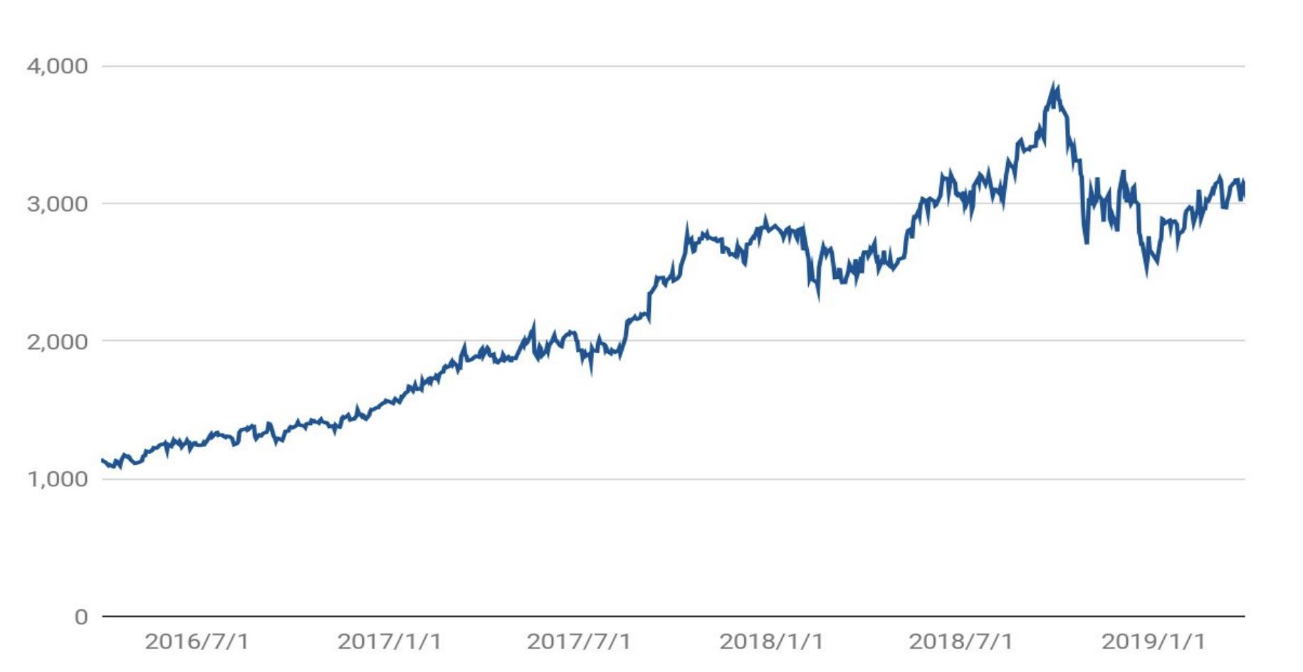 株価 推移 リクルート