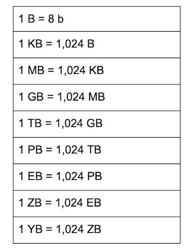Tb 変換 gb 【図解】MB/sとMbpsの正しい変換 ~MB,GB,TBとMiB(メビバイト),GiB(ギビバイト),TiB(テビバイト)の違い