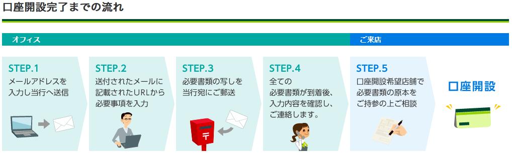 銀行 口座 法人 住友 開設 三井